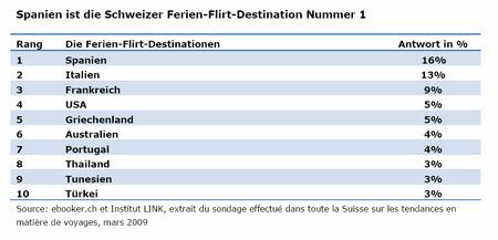 Wie flirten schweizer